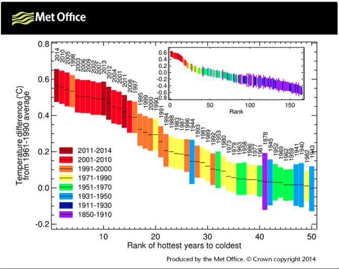 Wzrost temperatur na podstawie danych z MetOffice